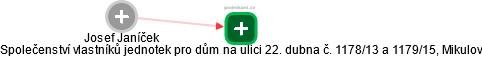 Josef Janíček - Obrázek vztahů v obchodním rejstříku