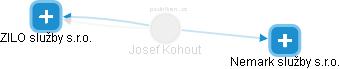 Josef Kohout - Obrázek vztahů v obchodním rejstříku