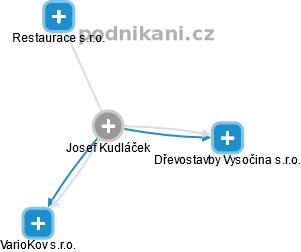 Josef Kudláček - Obrázek vztahů v obchodním rejstříku