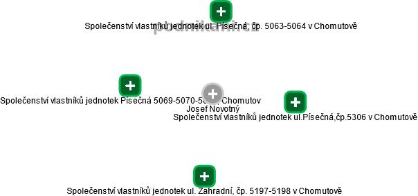 Josef Novotný - Obrázek vztahů v obchodním rejstříku