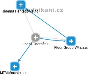 Josef Ondráček - Obrázek vztahů v obchodním rejstříku