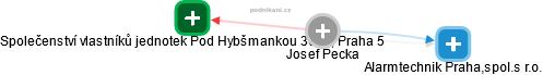 Josef Pecka - Obrázek vztahů v obchodním rejstříku