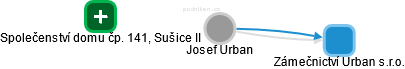 Josef Urban - Obrázek vztahů v obchodním rejstříku