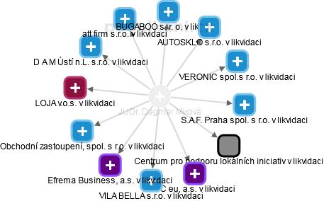 Dagmar Mixová - Obrázek vztahů v obchodním rejstříku