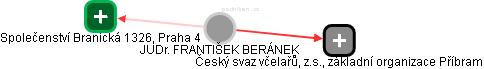 FRANTIŠEK BERÁNEK - Obrázek vztahů v obchodním rejstříku