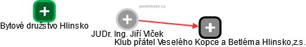 Jiří Vlček - Obrázek vztahů v obchodním rejstříku