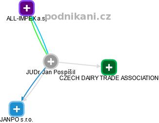 Jan Pospíšil - Obrázek vztahů v obchodním rejstříku