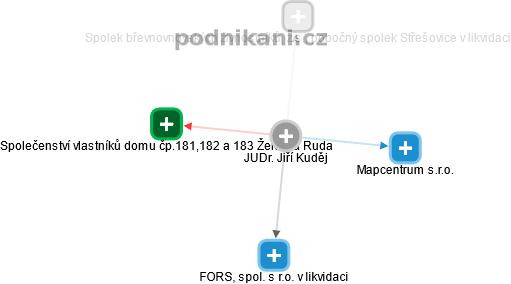Jiří Kuděj - Obrázek vztahů v obchodním rejstříku