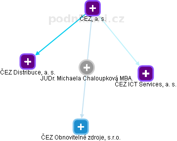 Michaela Chaloupková - Obrázek vztahů v obchodním rejstříku