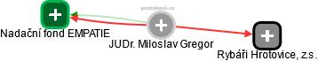 Miloslav Gregor - Obrázek vztahů v obchodním rejstříku