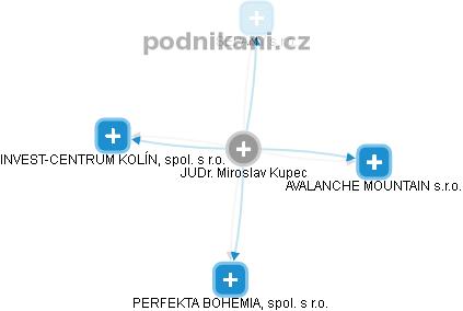 Miroslav Kupec - Obrázek vztahů v obchodním rejstříku