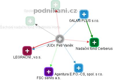 Petr Vaněk - Obrázek vztahů v obchodním rejstříku