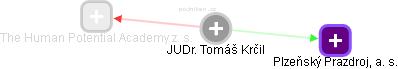 Tomáš Krčil - Obrázek vztahů v obchodním rejstříku