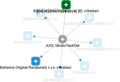 Václav Havlíček - Obrázek vztahů v obchodním rejstříku