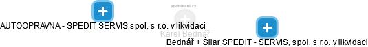 Karel Bednář - Obrázek vztahů v obchodním rejstříku