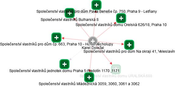Karel Doležal - Obrázek vztahů v obchodním rejstříku