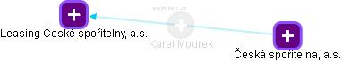 Karel Mourek - Obrázek vztahů v obchodním rejstříku