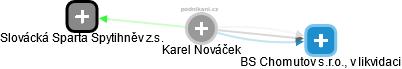 Karel Nováček - Obrázek vztahů v obchodním rejstříku