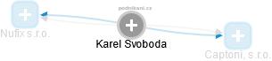 Karel Svoboda - Obrázek vztahů v obchodním rejstříku