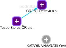 KATARÍNA NAVRÁTILOVÁ - Obrázek vztahů v obchodním rejstříku