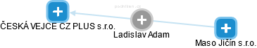 Ladislav Adam - Obrázek vztahů v obchodním rejstříku