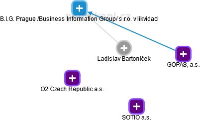 Ladislav Bartoníček - Obrázek vztahů v obchodním rejstříku