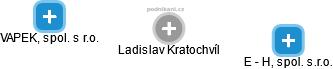Ladislav Kratochvíl - Obrázek vztahů v obchodním rejstříku