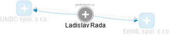 Ladislav Rada - Obrázek vztahů v obchodním rejstříku