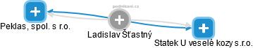 Ladislav Šťastný - Obrázek vztahů v obchodním rejstříku