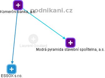 Laurent Goutard - Obrázek vztahů v obchodním rejstříku