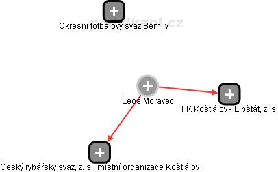 Leoš Moravec - Obrázek vztahů v obchodním rejstříku