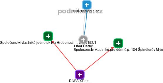 Libor Černý - Obrázek vztahů v obchodním rejstříku