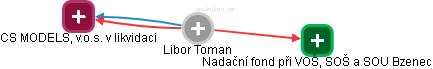 Libor Toman - Obrázek vztahů v obchodním rejstříku