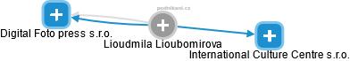 Lioudmila Lioubomirova - Obrázek vztahů v obchodním rejstříku
