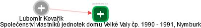 Lubomír Kovařík - Obrázek vztahů v obchodním rejstříku