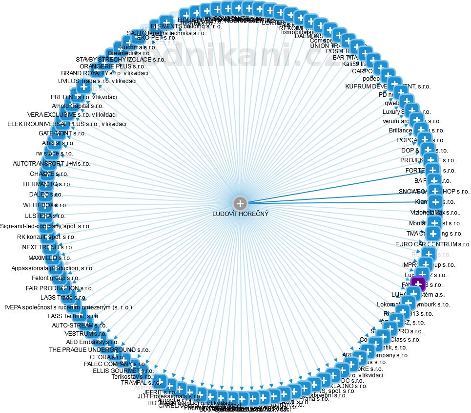 ĹUDOVÍT HOREČNÝ - obrázek vizuálního zobrazení vztahů v obchodním rejstříku