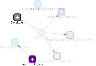 Lukáš Knapp - Obrázek vztahů v obchodním rejstříku