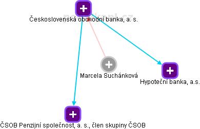 Marcela Suchánková - Obrázek vztahů v obchodním rejstříku