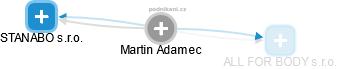 Martin Adamec - Obrázek vztahů v obchodním rejstříku