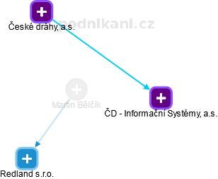 Martin Bělčík - Obrázek vztahů v obchodním rejstříku