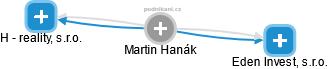 Martin Hanák - Obrázek vztahů v obchodním rejstříku