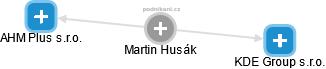 Martin Husák - Obrázek vztahů v obchodním rejstříku