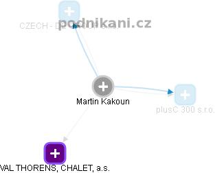Martin Kakoun - Obrázek vztahů v obchodním rejstříku