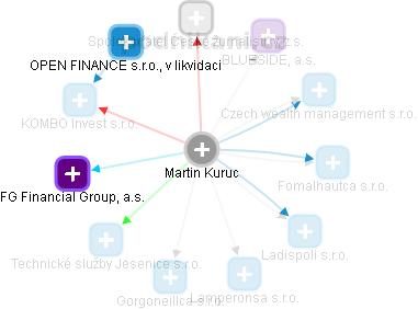 Martin Kuruc - Obrázek vztahů v obchodním rejstříku
