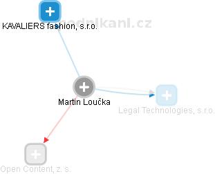 Martin Loučka - Obrázek vztahů v obchodním rejstříku