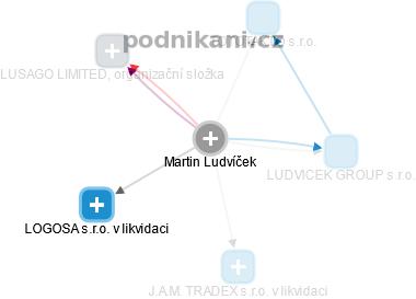 Martin Ludvíček - Obrázek vztahů v obchodním rejstříku