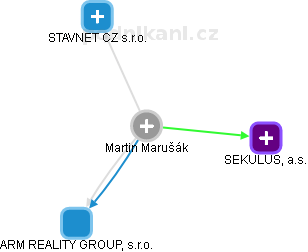 Martin Marušák - Obrázek vztahů v obchodním rejstříku