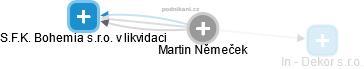 Martin Němeček - Obrázek vztahů v obchodním rejstříku