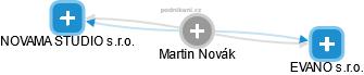 Martin Novák - Obrázek vztahů v obchodním rejstříku