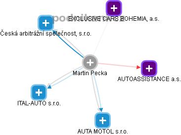 Martin Pecka - Obrázek vztahů v obchodním rejstříku